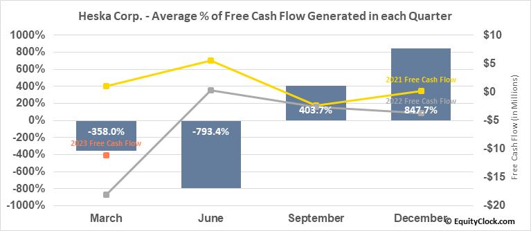 Heska Corp. (NASD:HSKA) Free Cash Flow Seasonality