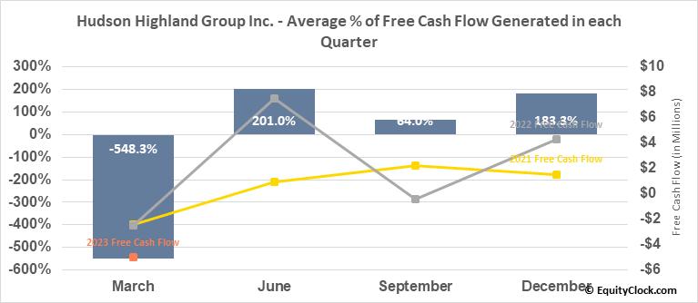 Hudson Highland Group Inc. (NASD:HSON) Free Cash Flow Seasonality