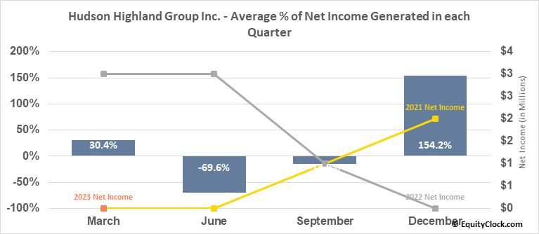 Hudson Highland Group Inc. (NASD:HSON) Net Income Seasonality
