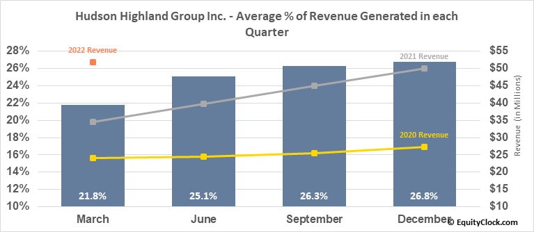 Hudson Highland Group Inc. (NASD:HSON) Revenue Seasonality