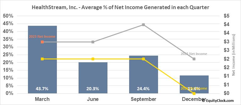 HealthStream, Inc. (NASD:HSTM) Net Income Seasonality
