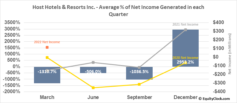 Host Hotels & Resorts Inc. (NYSE:HST) Net Income Seasonality