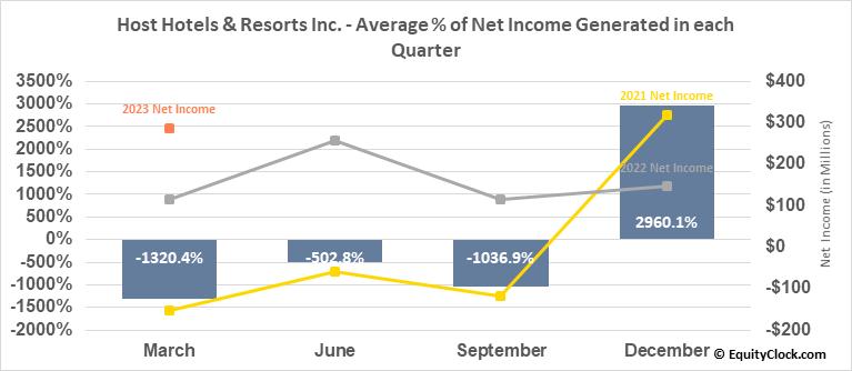 Host Hotels & Resorts Inc. (NYSE:HST) Net Income Seasonality