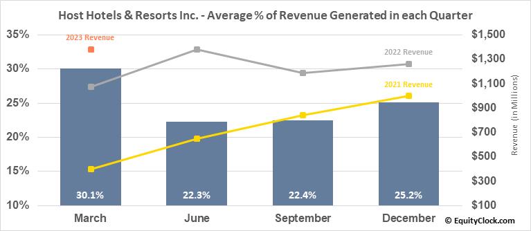 Host Hotels & Resorts Inc. (NYSE:HST) Revenue Seasonality
