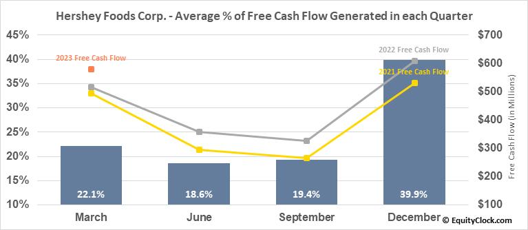 Hershey Foods Corp. (NYSE:HSY) Free Cash Flow Seasonality