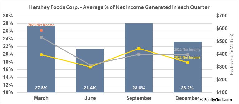 Hershey Foods Corp. (NYSE:HSY) Net Income Seasonality