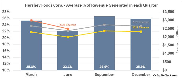 Hershey Foods Corp. (NYSE:HSY) Revenue Seasonality