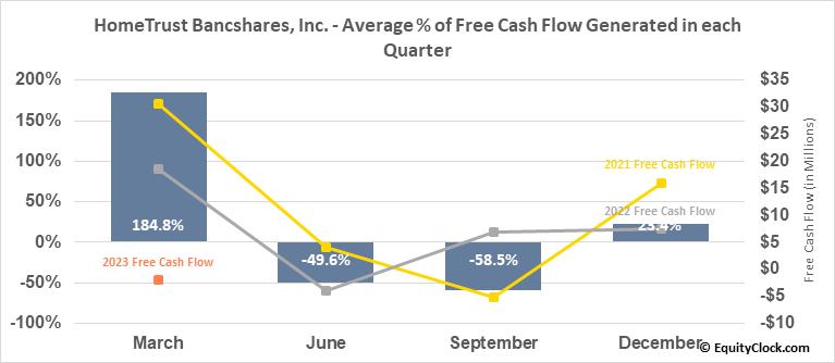 HomeTrust Bancshares, Inc. (NASD:HTBI) Free Cash Flow Seasonality