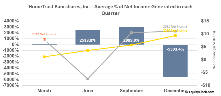 HomeTrust Bancshares, Inc. (NASD:HTBI) Net Income Seasonality