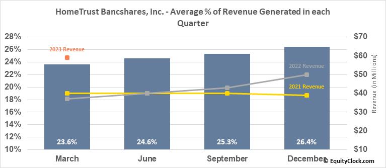 HomeTrust Bancshares, Inc. (NASD:HTBI) Revenue Seasonality