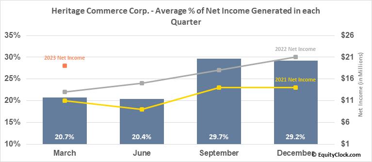 Heritage Commerce Corp. (NASD:HTBK) Net Income Seasonality
