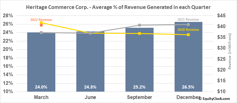Heritage Commerce Corp. (NASD:HTBK) Revenue Seasonality