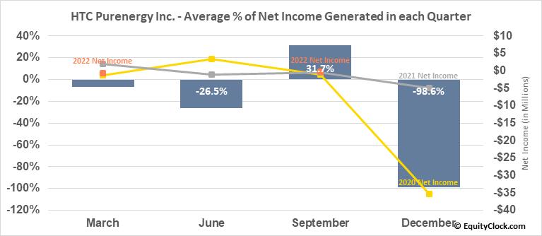 HTC Purenergy Inc. (TSXV:HTC.V) Net Income Seasonality