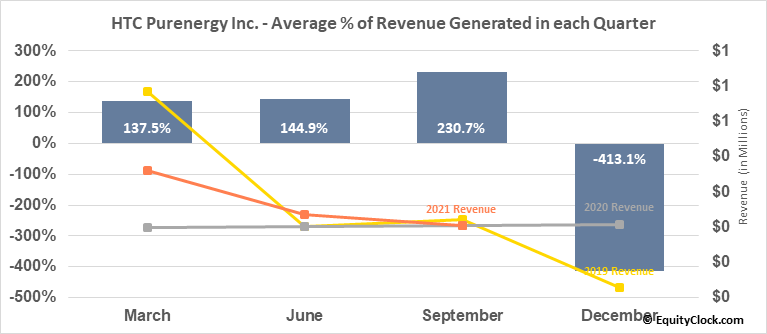 HTC Purenergy Inc. (TSXV:HTC.V) Revenue Seasonality