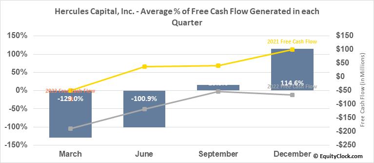 Hercules Capital, Inc. (NYSE:HTGC) Free Cash Flow Seasonality