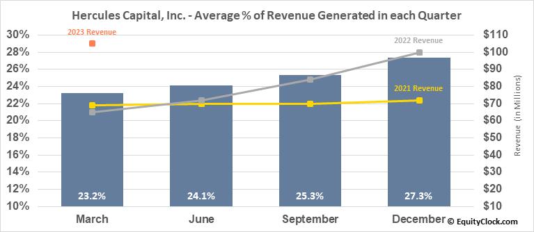 Hercules Capital, Inc. (NYSE:HTGC) Revenue Seasonality