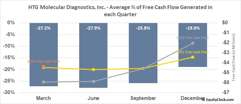 HTG Molecular Diagnostics, Inc. (NASD:HTGM) Free Cash Flow Seasonality