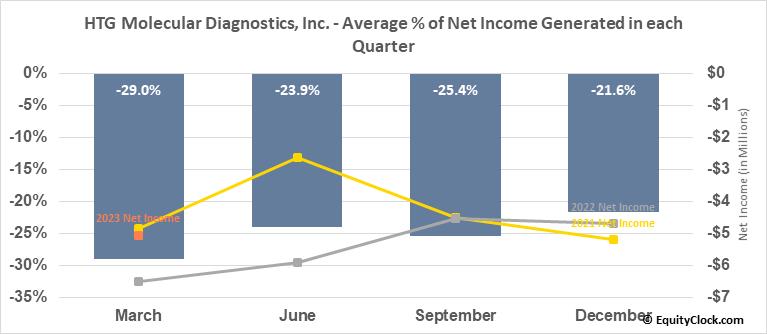 HTG Molecular Diagnostics, Inc. (NASD:HTGM) Net Income Seasonality