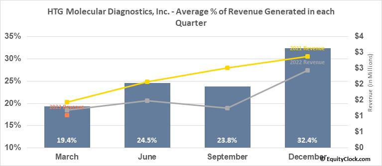 HTG Molecular Diagnostics, Inc. (NASD:HTGM) Revenue Seasonality