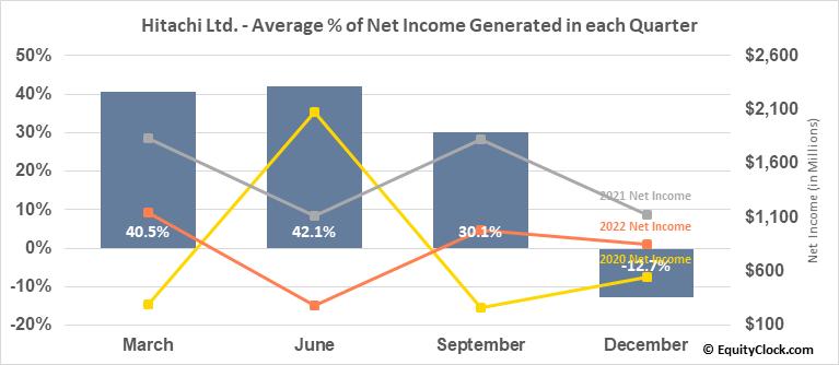 Hitachi Ltd. (OTCMKT:HTHIY) Net Income Seasonality