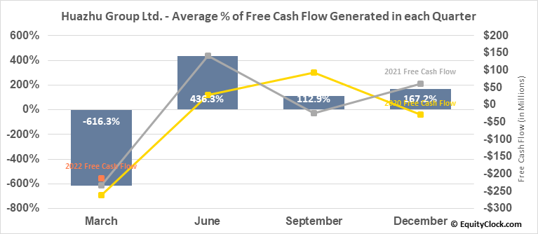 Huazhu Group Ltd. (NASD:HTHT) Free Cash Flow Seasonality