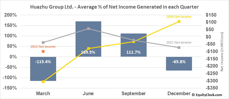Huazhu Group Ltd. (NASD:HTHT) Net Income Seasonality