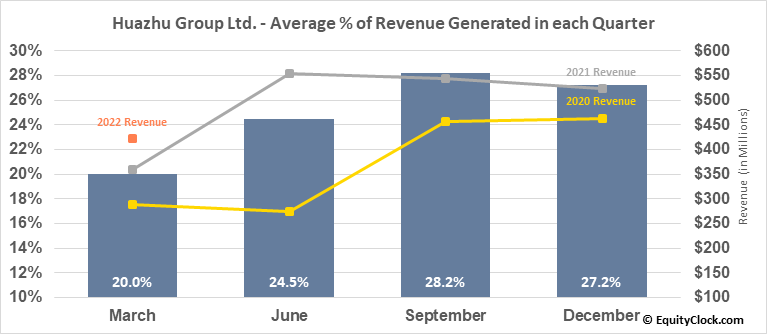 Huazhu Group Ltd. (NASD:HTHT) Revenue Seasonality