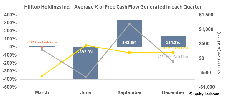 Hilltop Holdings Inc. (NYSE:HTH) Free Cash Flow Seasonality