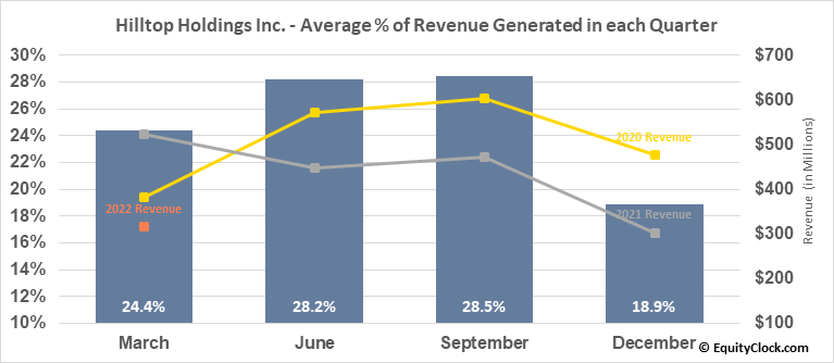 Hilltop Holdings Inc. (NYSE:HTH) Revenue Seasonality