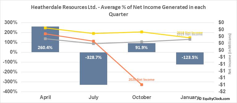 Heatherdale Resources Ltd. (TSXV:HTR.V) Net Income Seasonality