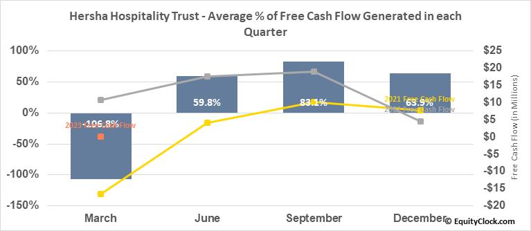 Hersha Hospitality Trust (NYSE:HT) Free Cash Flow Seasonality