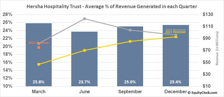 Hersha Hospitality Trust (NYSE:HT) Revenue Seasonality