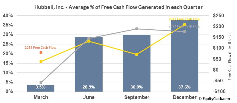 Hubbell, Inc. (NYSE:HUBB) Free Cash Flow Seasonality