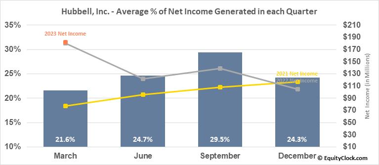 Hubbell, Inc. (NYSE:HUBB) Net Income Seasonality
