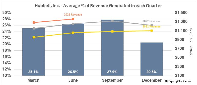 Hubbell, Inc. (NYSE:HUBB) Revenue Seasonality