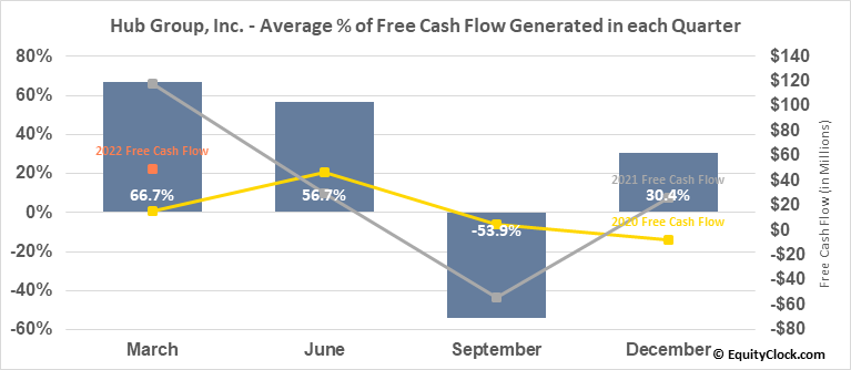 Hub Group, Inc. (NASD:HUBG) Free Cash Flow Seasonality