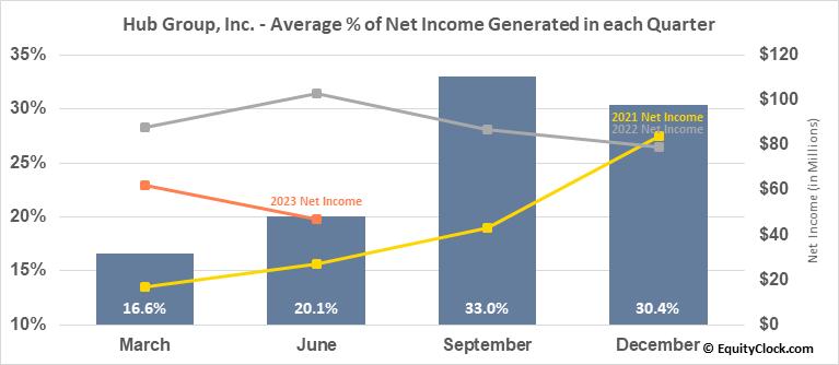 Hub Group, Inc. (NASD:HUBG) Net Income Seasonality