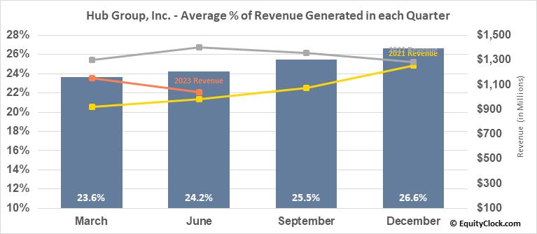 Hub Group, Inc. (NASD:HUBG) Revenue Seasonality