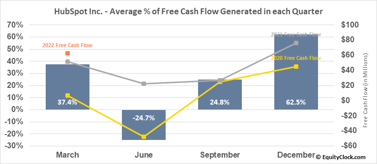 HubSpot Inc. (NYSE:HUBS) Free Cash Flow Seasonality