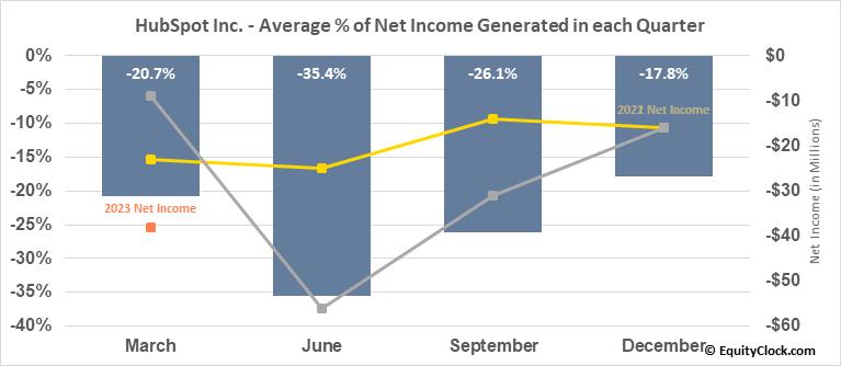 HubSpot Inc. (NYSE:HUBS) Net Income Seasonality