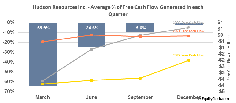 Hudson Resources Inc. (TSXV:HUD.V) Free Cash Flow Seasonality