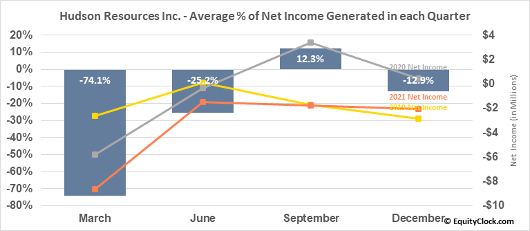 Hudson Resources Inc. (TSXV:HUD.V) Net Income Seasonality