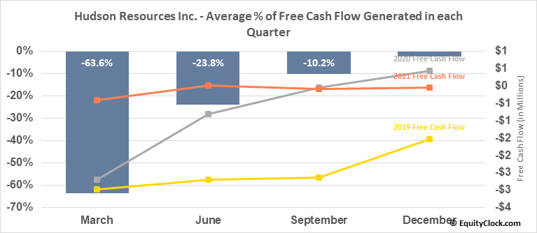 Hudson Resources Inc. (OTCMKT:HUDRF) Free Cash Flow Seasonality