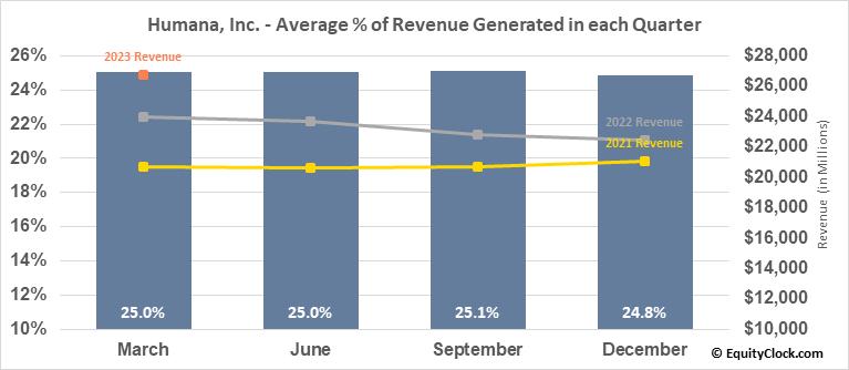 Humana, Inc. (NYSE:HUM) Revenue Seasonality