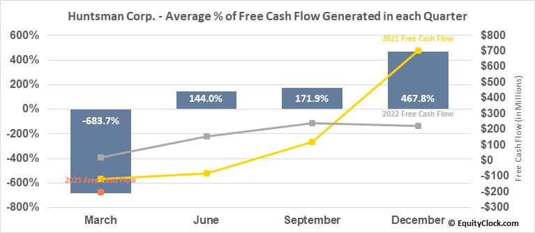 Huntsman Corp. (NYSE:HUN) Free Cash Flow Seasonality