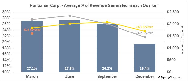 Huntsman Corp. (NYSE:HUN) Revenue Seasonality