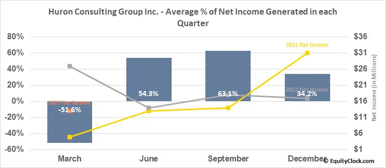 Huron Consulting Group Inc. (NASD:HURN) Net Income Seasonality