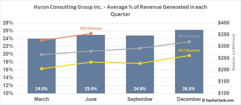 Huron Consulting Group Inc. (NASD:HURN) Revenue Seasonality