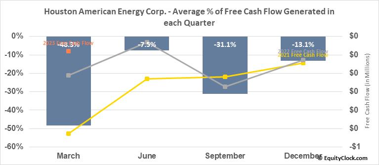 Houston American Energy Corp. (AMEX:HUSA) Free Cash Flow Seasonality