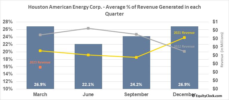 Houston American Energy Corp. (AMEX:HUSA) Revenue Seasonality